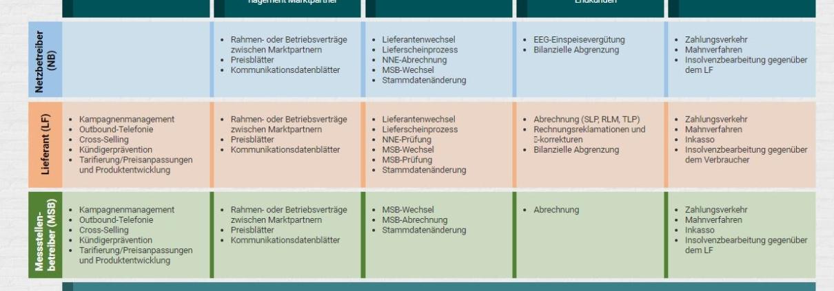 Standardleistungsverzeichnis SLV des BEMD - VOLTARIS GmbH